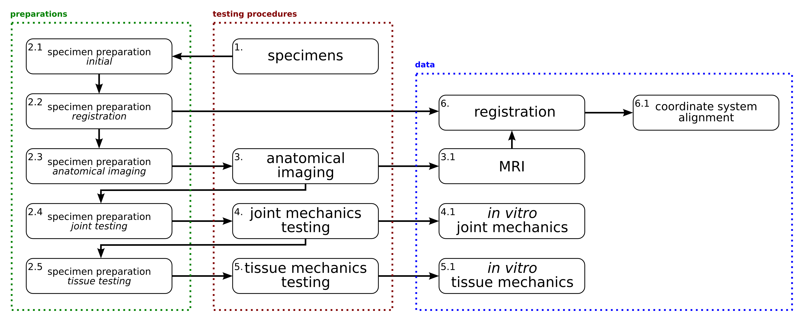 Experimentation Workflow