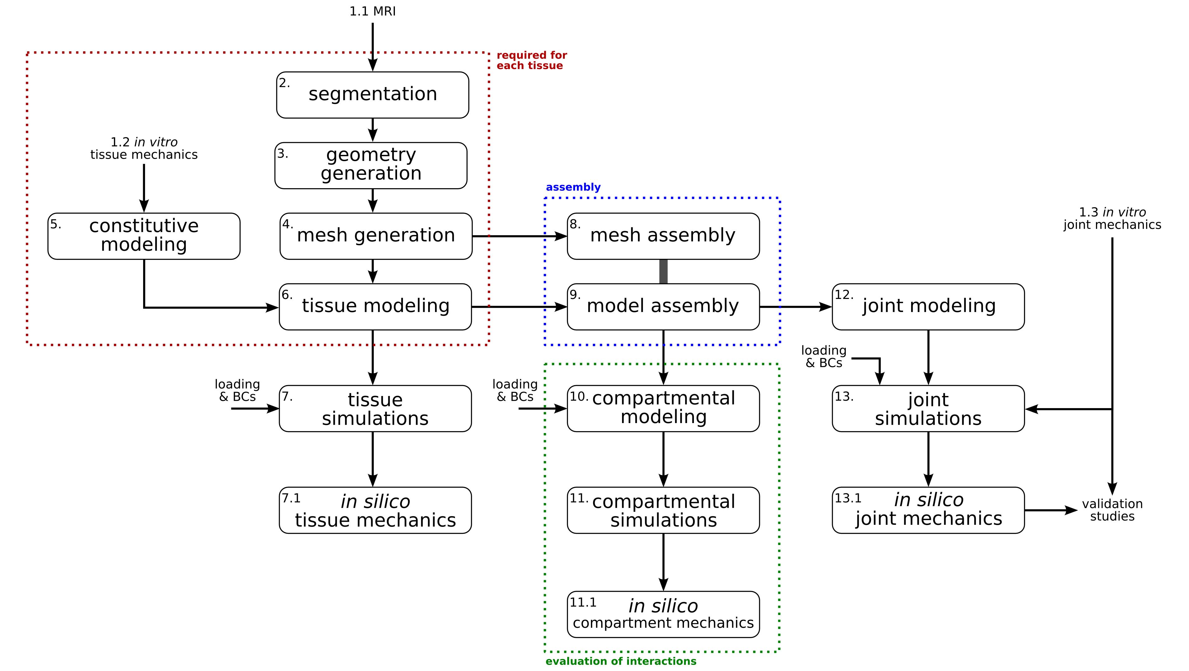 Modeling & Simulation Workflow